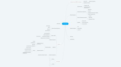 Mind Map: Запуск кванториума
