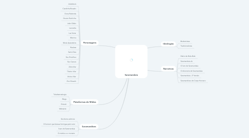 Mind Map: Saramandaia