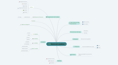Mind Map: Historia de la estadística