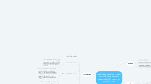 Mind Map: Aplicativo que gera música executando os formatos nativos de trilha sonora de consoles retrô