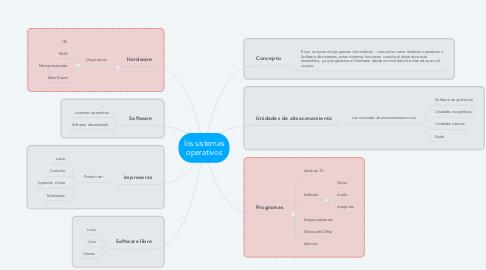 Mind Map: los sistemas operativos