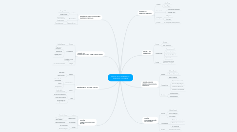 Mind Map: Teorías en el método de  Individuo-Sociedad