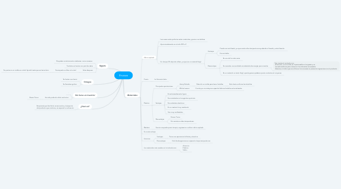 Mind Map: Envases