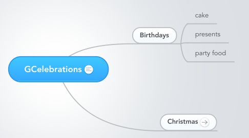 Mind Map: GCelebrations