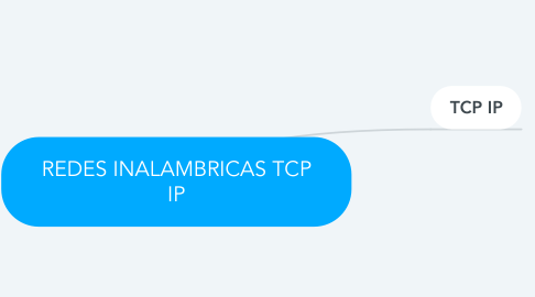 Mind Map: REDES INALAMBRICAS TCP IP