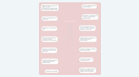 Mind Map: Encargado de Obra