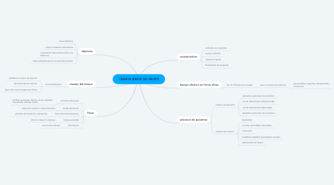 Mind Map: TERAPIA BREVE DE GRUPO