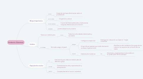 Mind Map: Antonio Gramsci