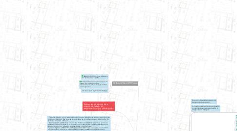 Mind Map: DERECHO PROCESAL DEL TRABAJO