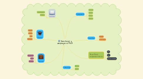 Mind Map: Directrices y despliegue el PDCA