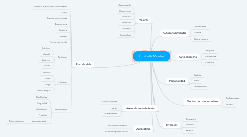 Mind Map: Elizabeth Montes