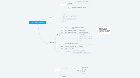 Mind Map: CrossBorder E-Commerce
