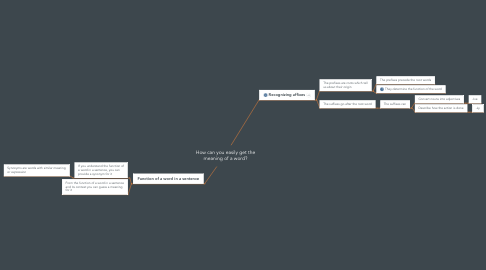 Mind Map: How can you easily get the meaning of a word?