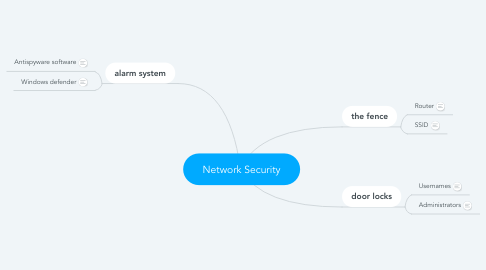 Mind Map: Network Security