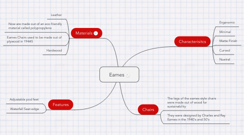 Mind Map: Eames