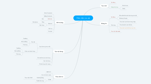 Mind Map: Phần mềm rao vặt