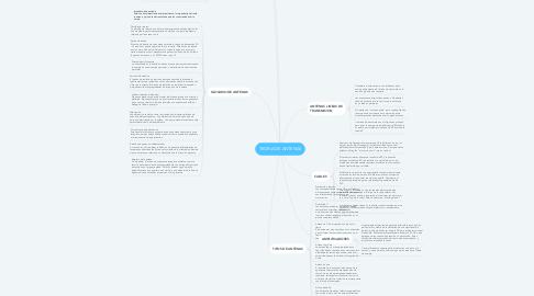 Mind Map: TEORIA DE ANTENAS