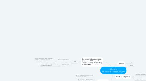 Mind Map: Modelo educacional-constructivista