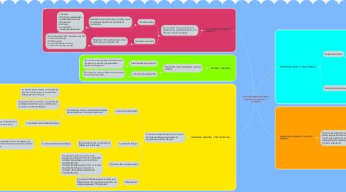 Mind Map: LA ECONOMÍA EN PLENO  EMPLEO: EL MODELO  CLÁSICO