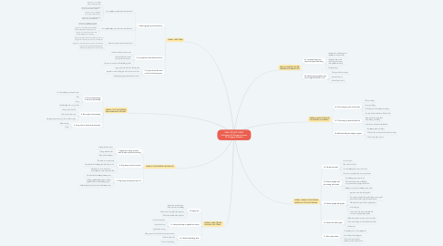 Mind Map: KINH TẾ HỌC VI MÔ Principles Of Microeconomics N. Gregory Mankiw