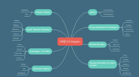 Mind Map: WEB 2.0 Araçları
