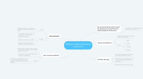 Mind Map: Métodos determinísticos de evaluación