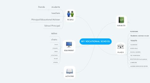 Mind Map: MY VOCATIONAL SCHOOL