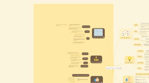 Mind Map: Concept Map vs. Mind Map