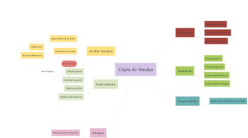 Mind Map: Cópia do Vendas