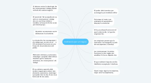 Mind Map: motivació per un negoci