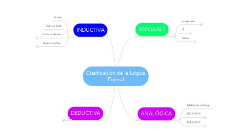 Mind Map: Clasificación de la Lógica Formal