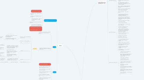 Mind Map: Арт студия