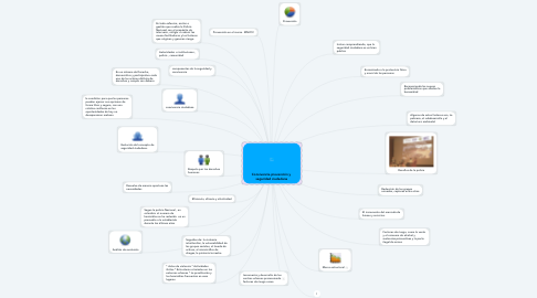 Mind Map: Convivencia prevención y  seguridad ciudadana