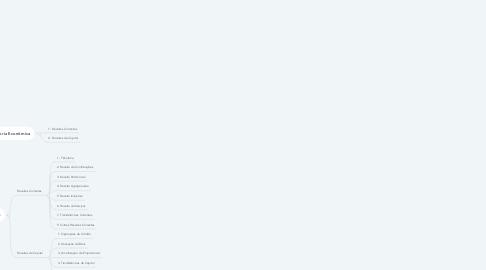 Mind Map: Classificação Orçamentária