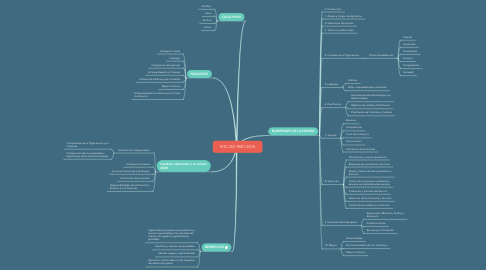 Mind Map: NTC ISO 9001:2015