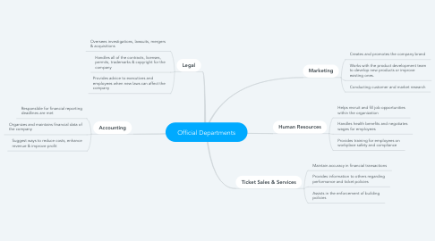 Mind Map: Official Departments