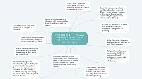 Mind Map: SPED 3020 GP 2          Attitudes of Different Countries Towards Special Education/Special Education Rights