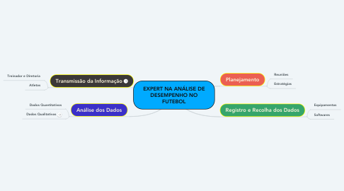Mind Map: EXPERT NA ANÁLISE DE DESEMPENHO NO FUTEBOL