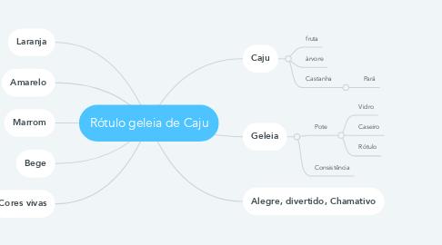 Mind Map: Rótulo geleia de Caju