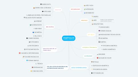 Mind Map: DESARROLLO DEL DISEÑO GRÁFICO