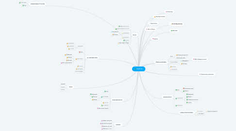 Mind Map: SMM RN