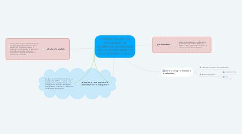 Mind Map: CORRUPCIÓN EN LOS PROGRAMAS DE ALIMENTACIÓN ESCOLAR EN LOS DEPARTAMENTOS DE LA GUAJIRA Y CHOCÓ