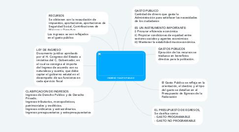 Mind Map: ORGANIZACIONES A NIVEL MUNDIAL QUE ATIENDEN A LA POLÍTICA SOCIAL