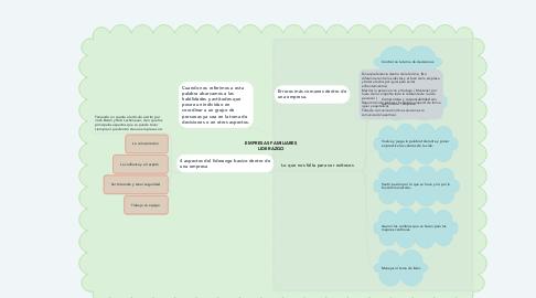 Mind Map: EMPRESAS FAMILIARES LIDERAZGO