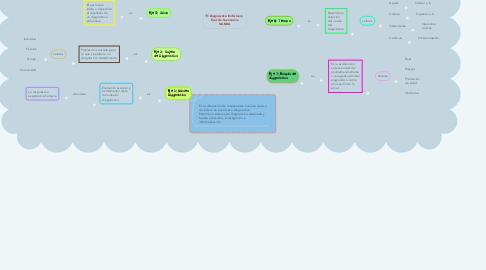 Mind Map: Diagnóstico Enfermero  Ejes de Taxonomía NANDA