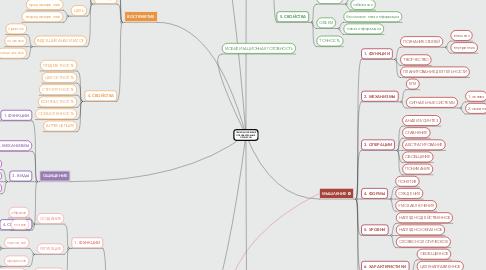 Mind Map: ПСИХОЛОГИЧЕСКИЕ ПОЗНАВАТЕЛЬНЫЕ ПРОЦЕССЫ