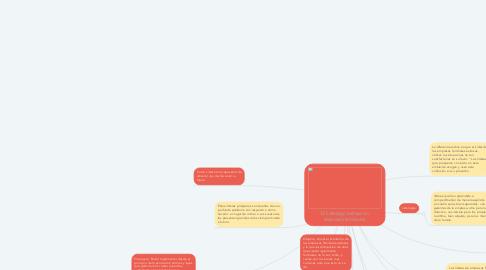 Mind Map: El liderazgo exitoso en empresas familiares.