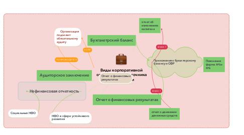 Mind Map: Виды корпоративной отчетности как источника информации