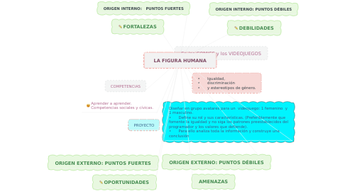 Mind Map: LA FIGURA HUMANA