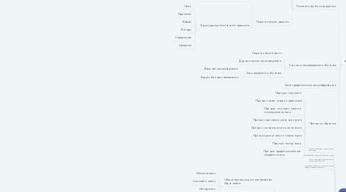 Mind Map: Педагогика высшей школы